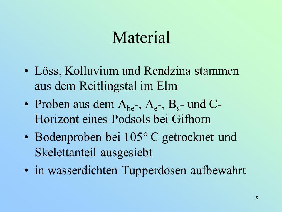 5 Material Löss, Kolluvium und Rendzina stammen aus dem Reitlingstal im Elm Proben aus dem A he -, A e -, B s - und C- Horizont eines Podsols bei Gifh