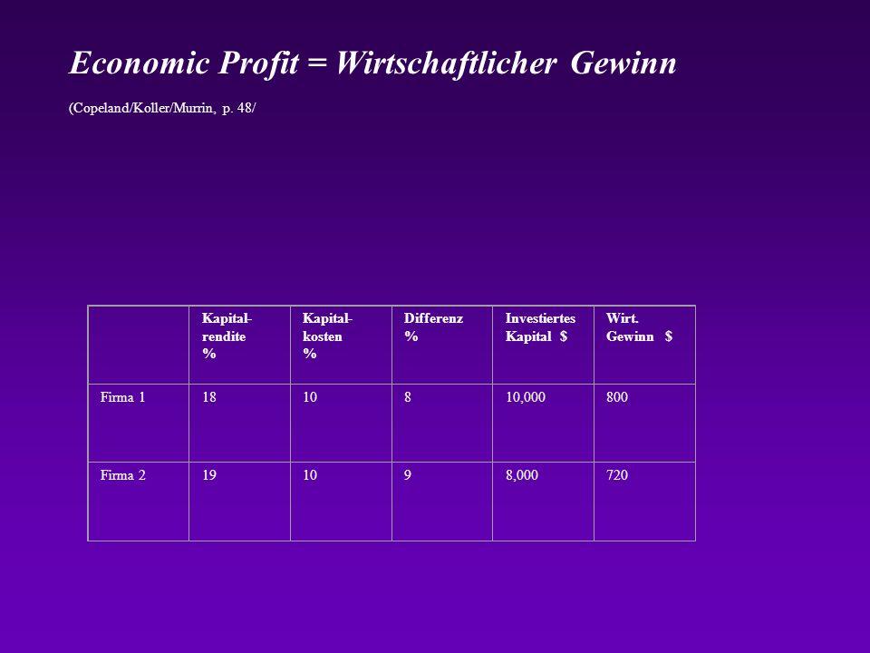 Economic Profit = Wirtschaftlicher Gewinn (Copeland/Koller/Murrin, p. 48/ Kapital- rendite % Kapital- kosten % Differenz % Investiertes Kapital $ Wirt