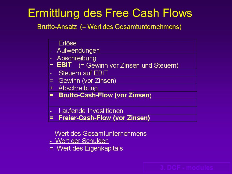 3. DCF - modules Ermittlung des Free Cash Flows Brutto-Ansatz (= Wert des Gesamtunternehmens)