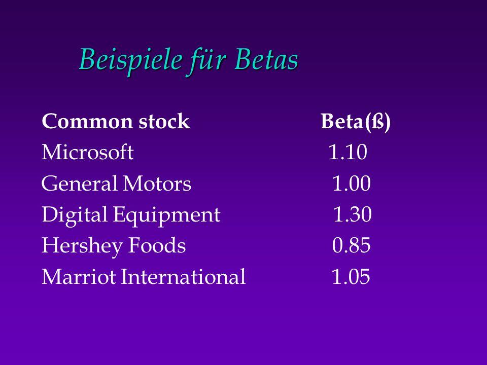 Beispiele für Betas Common stock Beta(ß) Microsoft 1.10 General Motors 1.00 Digital Equipment 1.30 Hershey Foods 0.85 Marriot International 1.05