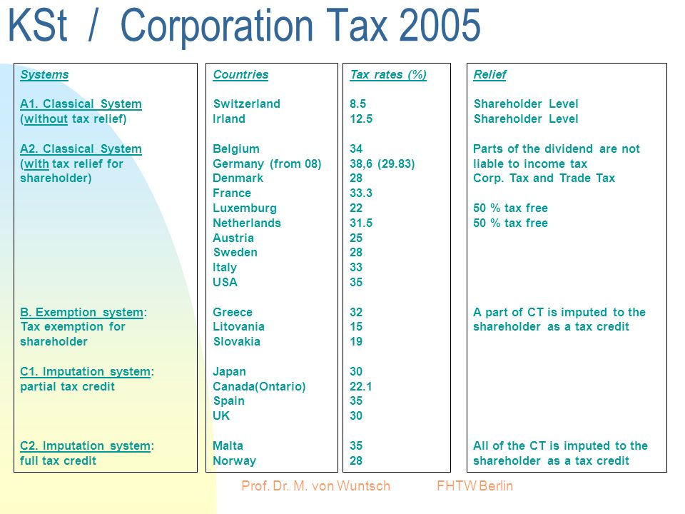 Prof. Dr. M. von Wuntsch FHTW Berlin KSt / Corporation Tax 2005 Countries Switzerland Irland Belgium Germany (from 08) Denmark France Luxemburg Nether