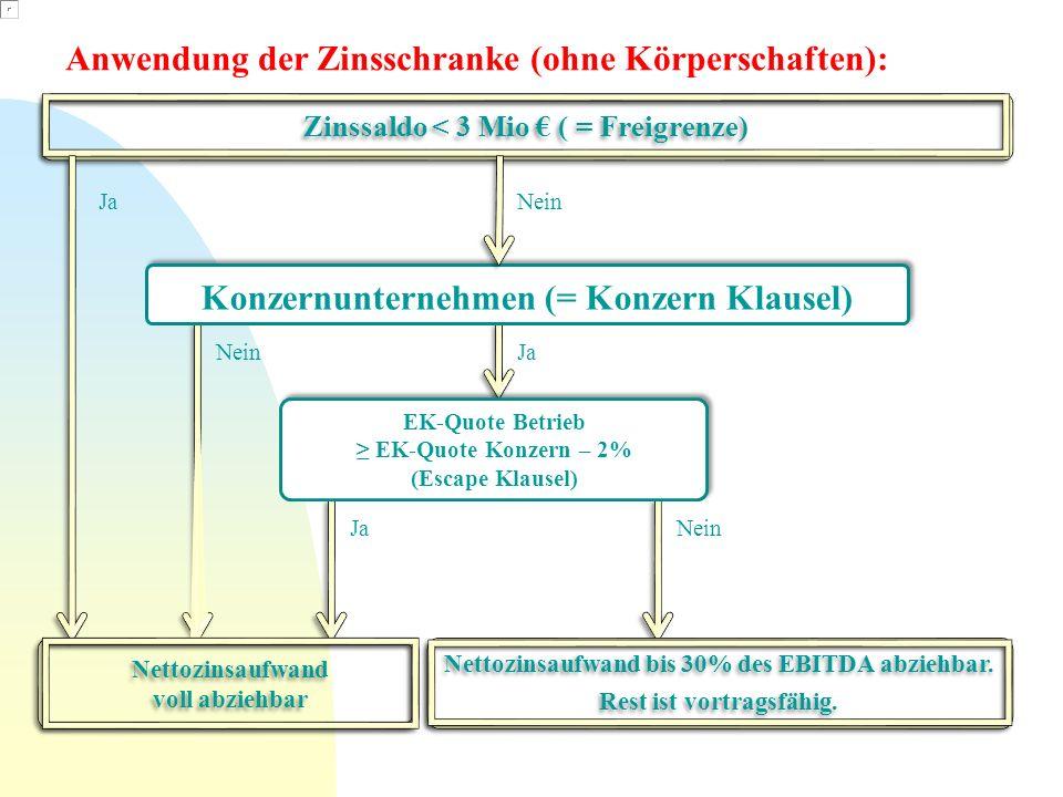 Zinssaldo < 3 Mio ( = Freigrenze) Anwendung der Zinsschranke (ohne Körperschaften): Nein Nettozinsaufwand bis 30% des EBITDA abziehbar. Rest ist vortr