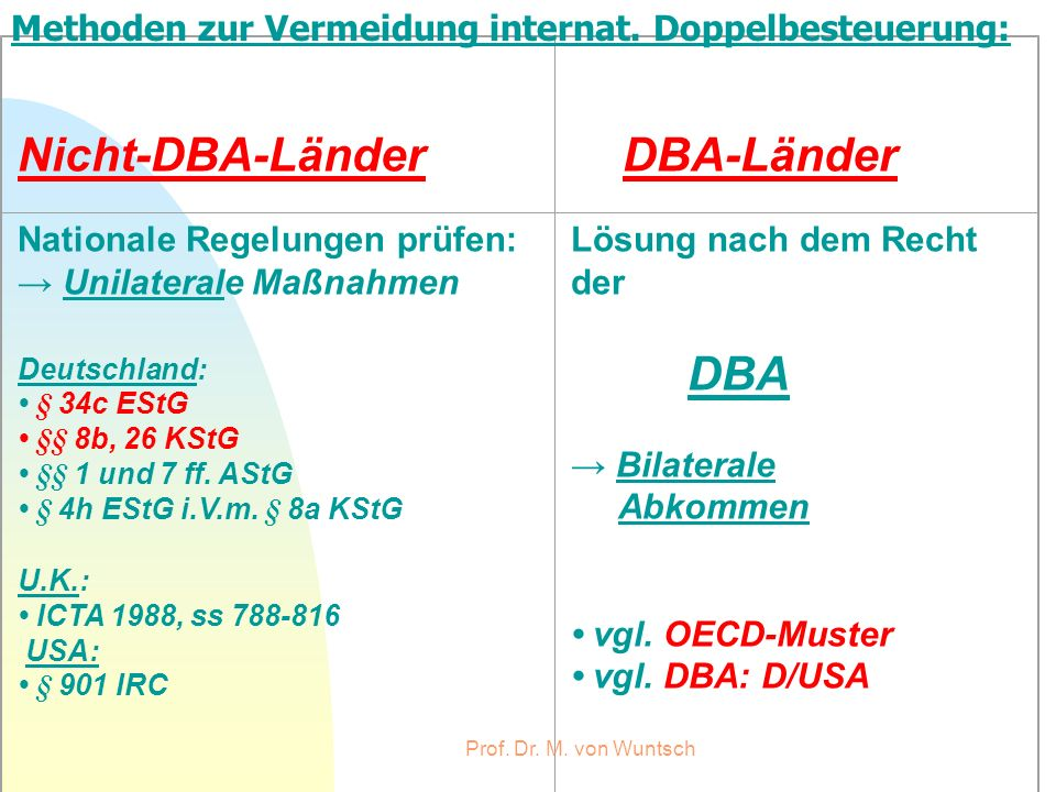 Prof. Dr. M. von Wuntsch Nicht-DBA-Länder DBA-Länder Nationale Regelungen prüfen: Unilaterale Maßnahmen Deutschland: § 34c EStG §§ 8b, 26 KStG §§ 1 un