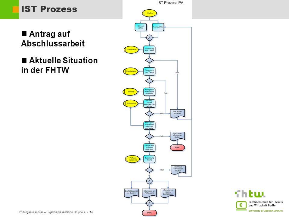 Prüfungsausschuss – Ergebnispräsentation Gruppe 4 / 14 IST Prozess Antrag auf Abschlussarbeit Aktuelle Situation in der FHTW