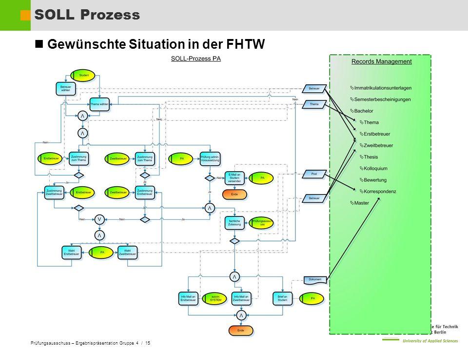Prüfungsausschuss – Ergebnispräsentation Gruppe 4 / 15 SOLL Prozess Gewünschte Situation in der FHTW