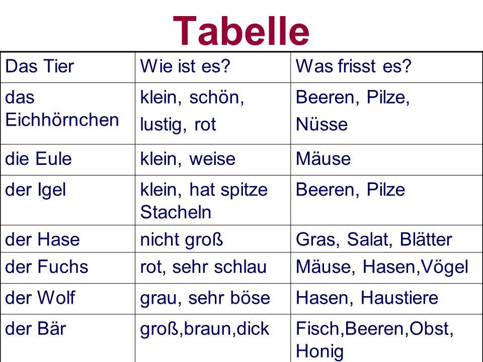 Tabelle Das TierWie ist es?Was frisst es.