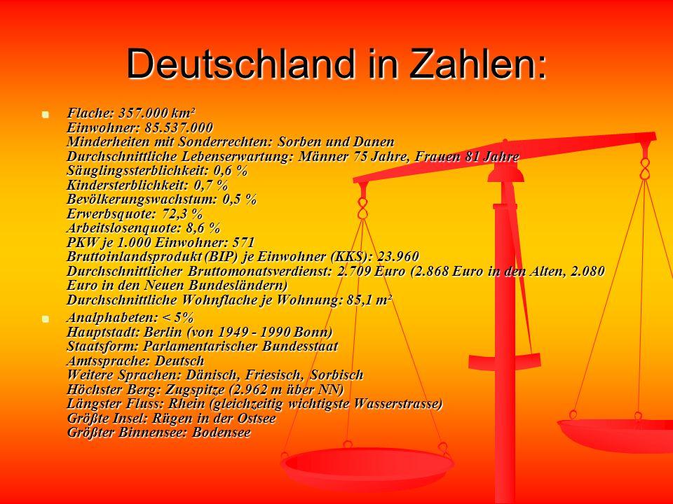Deutschland in Zahlen: Flache: 357.000 km² Einwohner: 85.537.000 Minderheiten mit Sonderrechten: Sorben und Danen Durchschnittliche Lebenserwartung: Männer 75 Jahre, Frauen 81 Jahre Säuglingssterblichkeit: 0,6 % Kindersterblichkeit: 0,7 % Bevölkerungswachstum: 0,5 % Erwerbsquote: 72,3 % Arbeitslosenquote: 8,6 % PKW je 1.000 Einwohner: 571 Bruttoinlandsprodukt (BIP) je Einwohner (KKS): 23.960 Durchschnittlicher Bruttomonatsverdienst: 2.709 Euro (2.868 Euro in den Alten, 2.080 Euro in den Neuen Bundesländern) Durchschnittliche Wohnflache je Wohnung: 85,1 m² Flache: 357.000 km² Einwohner: 85.537.000 Minderheiten mit Sonderrechten: Sorben und Danen Durchschnittliche Lebenserwartung: Männer 75 Jahre, Frauen 81 Jahre Säuglingssterblichkeit: 0,6 % Kindersterblichkeit: 0,7 % Bevölkerungswachstum: 0,5 % Erwerbsquote: 72,3 % Arbeitslosenquote: 8,6 % PKW je 1.000 Einwohner: 571 Bruttoinlandsprodukt (BIP) je Einwohner (KKS): 23.960 Durchschnittlicher Bruttomonatsverdienst: 2.709 Euro (2.868 Euro in den Alten, 2.080 Euro in den Neuen Bundesländern) Durchschnittliche Wohnflache je Wohnung: 85,1 m² Analphabeten: < 5% Hauptstadt: Berlin (von 1949 - 1990 Bonn) Staatsform: Parlamentarischer Bundesstaat Amtssprache: Deutsch Weitere Sprachen: Dänisch, Friesisch, Sorbisch Höchster Berg: Zugspitze (2.962 m über NN) Längster Fluss: Rhein (gleichzeitig wichtigste Wasserstrasse) Größte Insel: Rügen in der Ostsee Größter Binnensee: Bodensee Analphabeten: < 5% Hauptstadt: Berlin (von 1949 - 1990 Bonn) Staatsform: Parlamentarischer Bundesstaat Amtssprache: Deutsch Weitere Sprachen: Dänisch, Friesisch, Sorbisch Höchster Berg: Zugspitze (2.962 m über NN) Längster Fluss: Rhein (gleichzeitig wichtigste Wasserstrasse) Größte Insel: Rügen in der Ostsee Größter Binnensee: Bodensee
