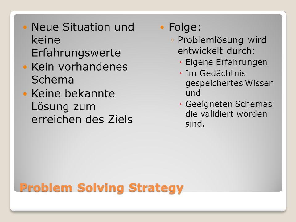 Problem Solving Strategy Neue Situation und keine Erfahrungswerte Kein vorhandenes Schema Keine bekannte Lösung zum erreichen des Ziels Folge: Problem