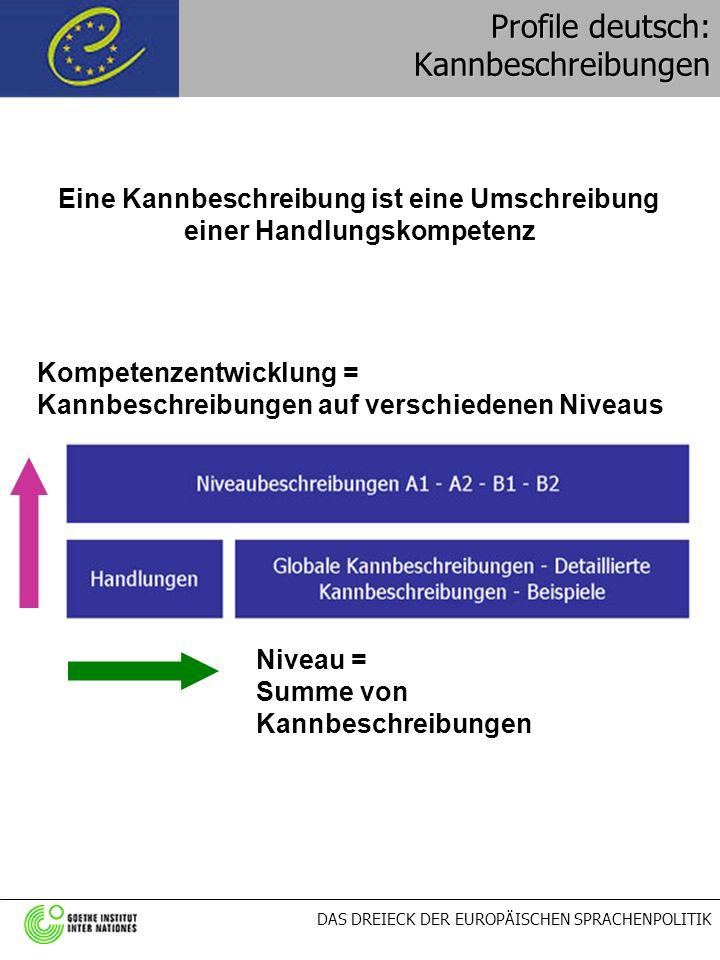 DAS DREIECK DER EUROPÄISCHEN SPRACHENPOLITIK Niveau = Summe von Kannbeschreibungen Profile deutsch: Kannbeschreibungen Eine Kannbeschreibung ist eine