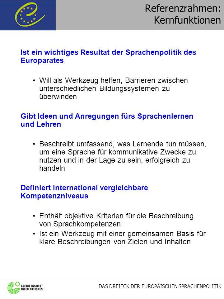 DAS DREIECK DER EUROPÄISCHEN SPRACHENPOLITIK Referenzrahmen: Kernfunktionen Die Niveaus des Referenzrahmens und die entsprechenden Prüfungen / Zertifikate des Goethe-Instituts für Deutsch: A 1 - Start in Deutsch 1 (ab Herbst 2003) Fit in Deutsch 1 - für Jugendliche 100 - 120 Unterrichtsstunden, 600 Vokabeln A 2 - Start in Deutsch 2 (ab Herbst 2003) Fit in Deutsch 2 - für Jugendliche 200 - 250 Unterrichtsstunden,1200 Vokabeln B 1 - Zertifikat Deutsch 400 - 500 Unterrichtsstunden,2500 Vokabeln B 2 - Zertifikat Deutsch für den Beruf 500 - 620 Unterrichtsstunden; Fachsprache ca.