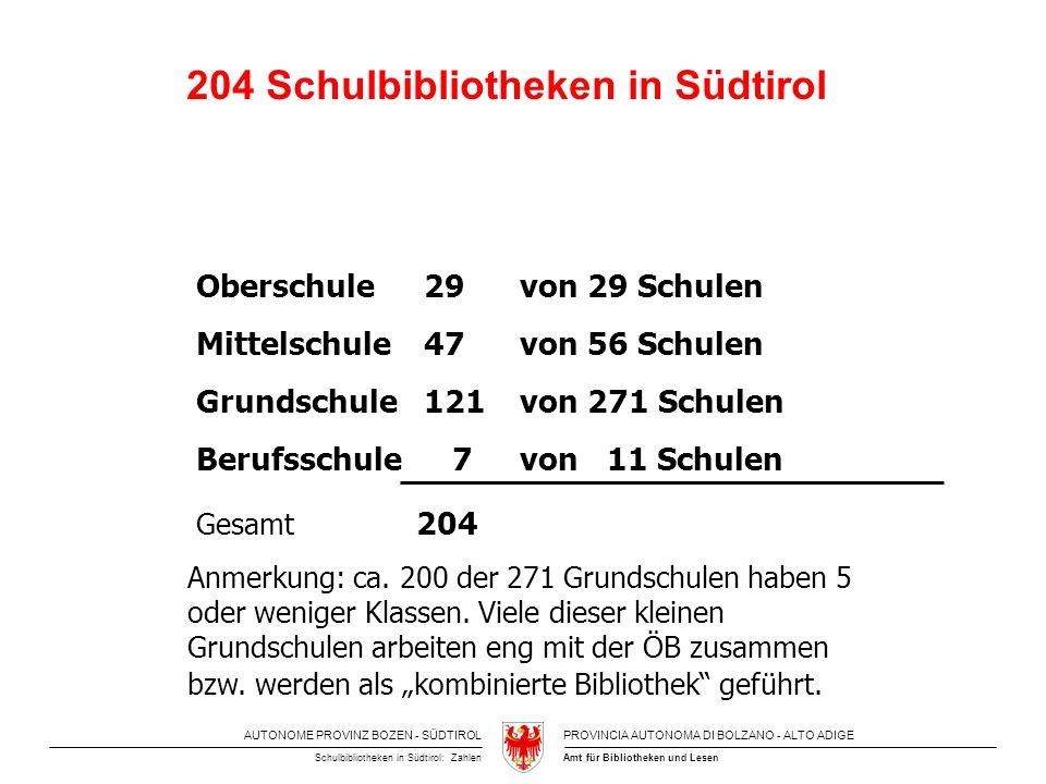 AUTONOME PROVINZ BOZEN - SÜDTIROLPROVINCIA AUTONOMA DI BOLZANO - ALTO ADIGE Amt für Bibliotheken und LesenSchulbibliotheken in Südtirol: Zahlen 204 Schulbibliotheken in Südtirol Oberschule 29 von 29 Schulen Mittelschule 47 von 56 Schulen Grundschule 121 von 271 Schulen Berufsschule 7 von 11 Schulen Gesamt 204 Anmerkung: ca.