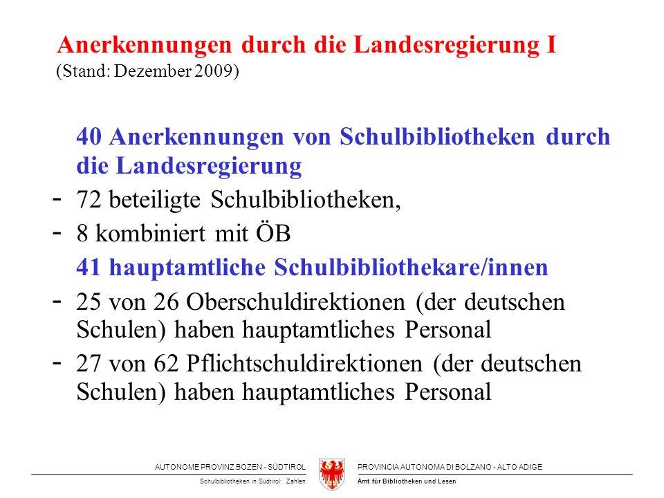 AUTONOME PROVINZ BOZEN - SÜDTIROLPROVINCIA AUTONOMA DI BOLZANO - ALTO ADIGE Amt für Bibliotheken und LesenSchulbibliotheken in Südtirol: Zahlen Anerkennungen durch die Landesregierung I (Stand: Dezember 2009) 40 Anerkennungen von Schulbibliotheken durch die Landesregierung - 72 beteiligte Schulbibliotheken, - 8 kombiniert mit ÖB 41 hauptamtliche Schulbibliothekare/innen - 25 von 26 Oberschuldirektionen (der deutschen Schulen) haben hauptamtliches Personal - 27 von 62 Pflichtschuldirektionen (der deutschen Schulen) haben hauptamtliches Personal