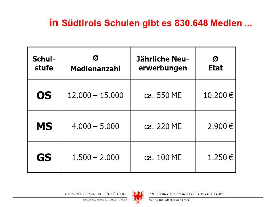 AUTONOME PROVINZ BOZEN - SÜDTIROLPROVINCIA AUTONOMA DI BOLZANO - ALTO ADIGE Amt für Bibliotheken und LesenSchulbibliotheken in Südtirol: Zahlen in Südtirols Schulen gibt es 830.648 Medien...