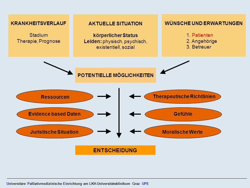 Ressourcen Evidence based Daten Juristische Situation Universitäre Palliativmedizinische Einrichtung am LKH-Universitätsklinikum Graz UPE Therapeutisc