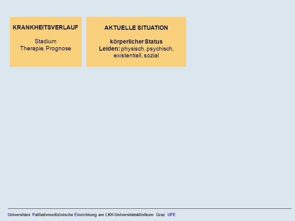 Grundsätze der ärztlichen Sterbebegleitung Basisbetreuung: menschenwürdige Unterbringung, Zuwendung, Körper- pflege, Linderung von Schmerzen, Atemnot und Übelkeit sowie Stillen von Hunger und Durst A rt und Ausmaß sind vom Arzt zu verantworten Patientenwille ist zu beachten Entscheidungsfindung im Konsens Universitäre Palliativmedizinische Einrichtung am LKH-Universitätsklinikum Graz UPE Deutsche Bundesärztekammer 2004