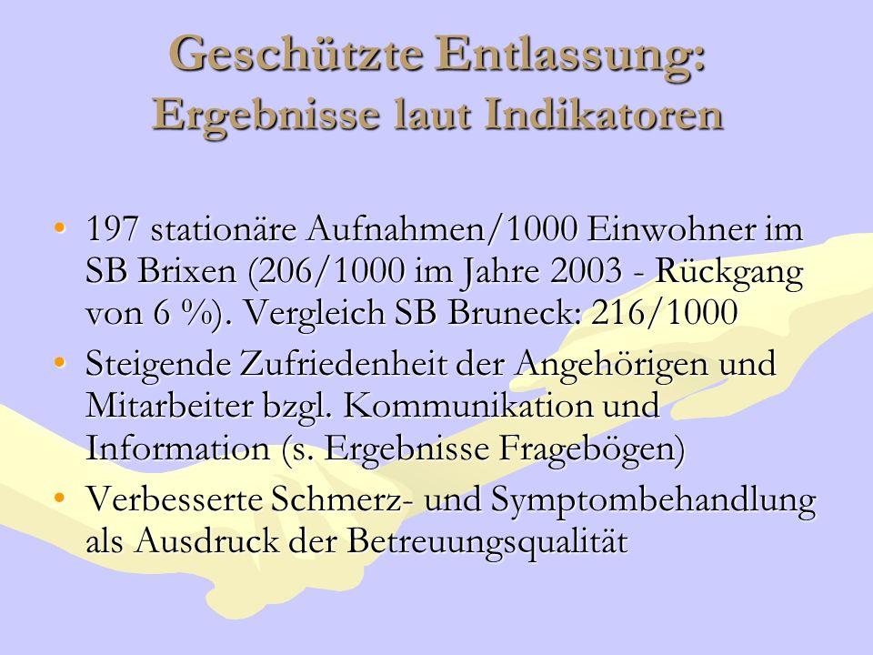 Geschützte Entlassung: Ergebnisse laut Indikatoren 197 stationäre Aufnahmen/1000 Einwohner im SB Brixen (206/1000 im Jahre 2003 - Rückgang von 6 %). V