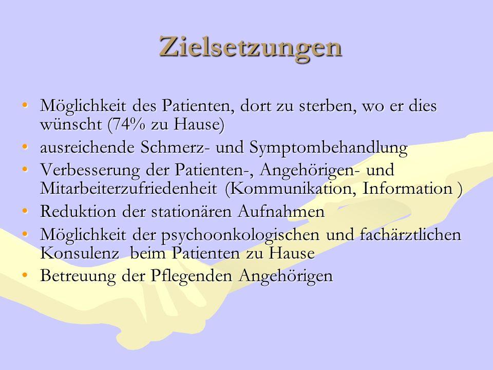Möglichkeit des Patienten, dort zu sterben, wo er dies wünscht (74% zu Hause)Möglichkeit des Patienten, dort zu sterben, wo er dies wünscht (74% zu Ha