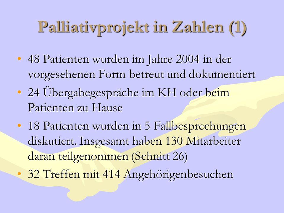 Palliativprojekt in Zahlen (1) 48 Patienten wurden im Jahre 2004 in der vorgesehenen Form betreut und dokumentiert48 Patienten wurden im Jahre 2004 in