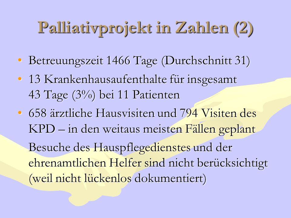 Palliativprojekt in Zahlen (2) Betreuungszeit 1466 Tage (Durchschnitt 31)Betreuungszeit 1466 Tage (Durchschnitt 31) 13 Krankenhausaufenthalte für insg