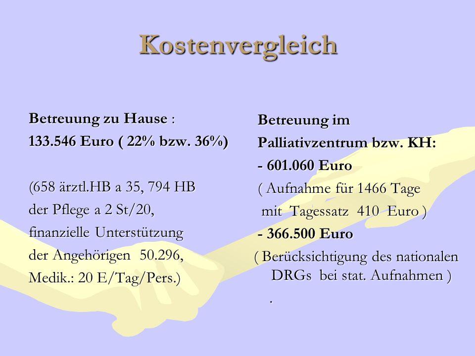 Kostenvergleich Betreuung zu Hause : 133.546 Euro ( 22% bzw. 36%) (658 ärztl.HB a 35, 794 HB der Pflege a 2 St/20, finanzielle Unterstützung der Angeh