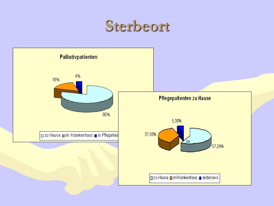 Sterbeort