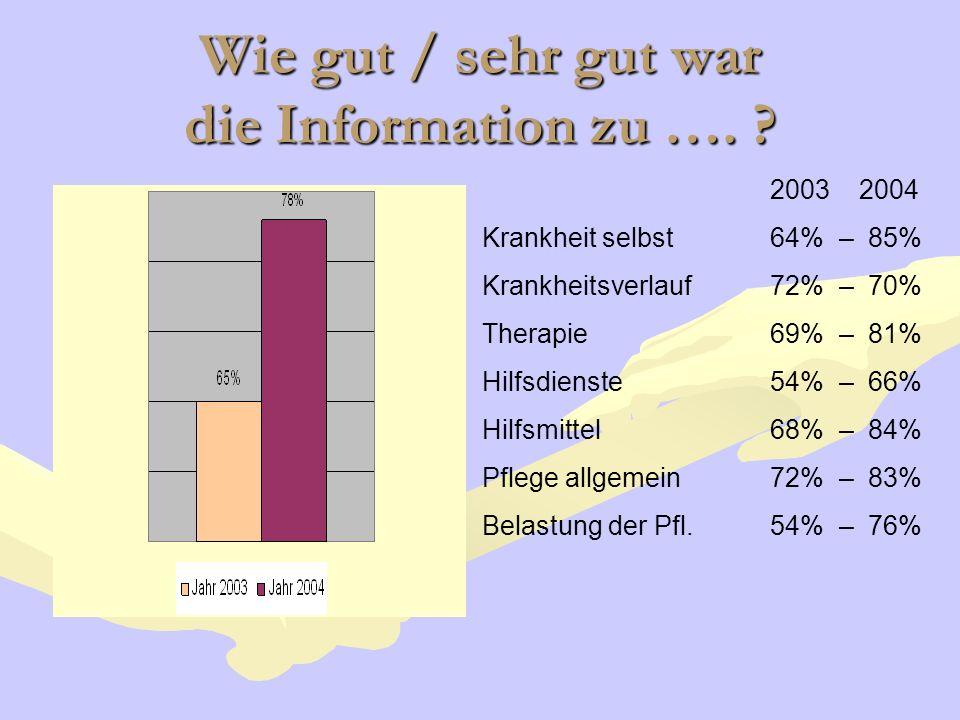 Wie gut / sehr gut war die Information zu …. ? 2003 2004 Krankheit selbst64% – 85% Krankheitsverlauf72% – 70% Therapie 69% – 81% Hilfsdienste 54% – 66