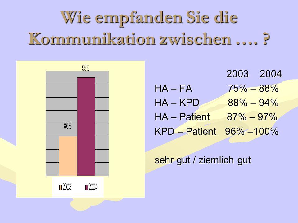 Wie empfanden Sie die Kommunikation zwischen …. ? 2003 2004 HA – FA 75% – 88% HA – KPD 88% – 94% HA – Patient 87% – 97% KPD – Patient 96% –100% sehr g