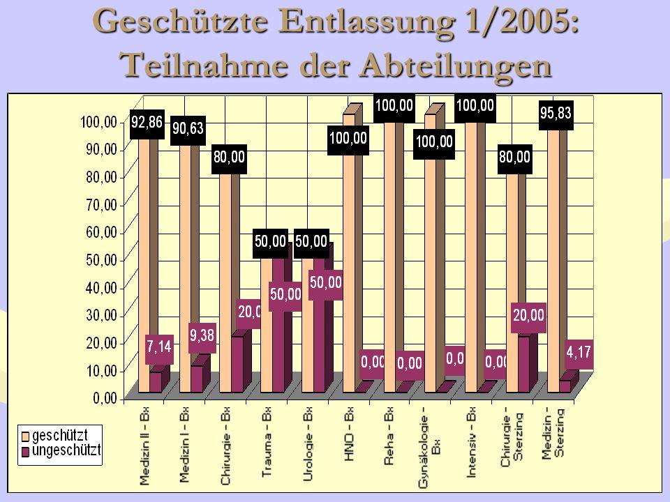 Geschützte Entlassung: Ergebnisse laut Indikatoren 197 stationäre Aufnahmen/1000 Einwohner im SB Brixen (206/1000 im Jahre 2003 - Rückgang von 6 %).