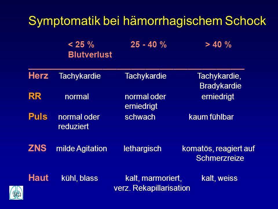 Symptomatik bei hämorrhagischem Schock 40 % Blutverlust ______________________________________________ Herz Tachykardie Tachykardie Tachykardie, Brady