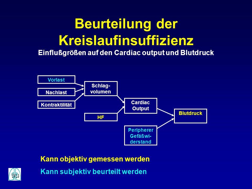 Beurteilung der Kreislaufinsuffizienz Einflußgrößen auf den Cardiac output und Blutdruck Cardiac Output HF Schlag- volumen Nachlast Vorlast Peripherer