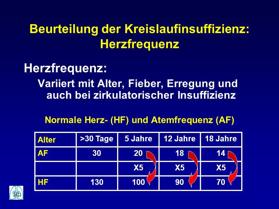 Beurteilung der Kreislaufinsuffizienz: Herzfrequenz Herzfrequenz: Variiert mit Alter, Fieber, Erregung und auch bei zirkulatorischer Insuffizienz Norm