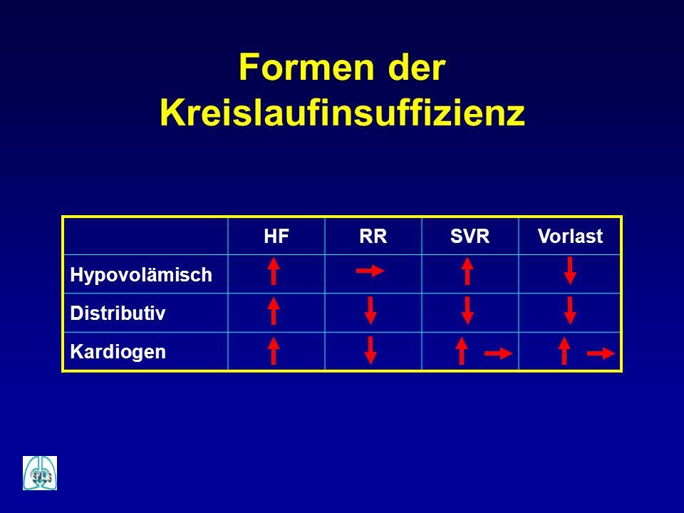 Formen der Kreislaufinsuffizienz HFRRSVRVorlast Hypovolämisch Distributiv Kardiogen