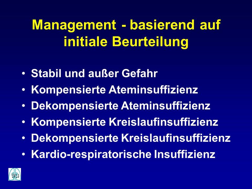 Management - basierend auf initiale Beurteilung Stabil und außer Gefahr Kompensierte Ateminsuffizienz Dekompensierte Ateminsuffizienz Kompensierte Kre