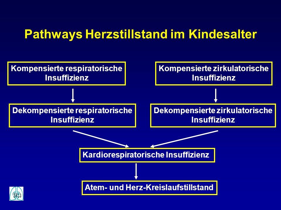 Pathways Herzstillstand im Kindesalter Kompensierte respiratorische Insuffizienz Kompensierte zirkulatorische Insuffizienz Dekompensierte zirkulatoris