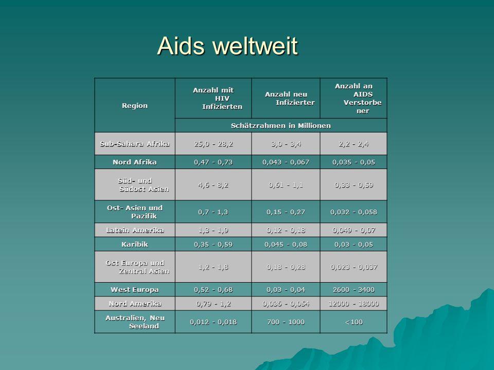 Aids weltweit Aids weltweit Region Anzahl mit HIV Infizierten Anzahl neu Infizierter Anzahl an AIDS Verstorbe ner Schätzrahmen in Millionen Sub-Sahara Afrika 25,0 - 28,2 3,0 - 3,4 2,2 - 2,4 Nord Afrika 0,47 - 0,73 0,043 - 0,067 0,035 - 0,05 Süd- und Südost Asien 4,6 - 8,2 0,61 - 1,1 0,33 - 0,59 Ost- Asien und Pazifik 0,7 - 1,3 0,15 - 0,27 0,032 - 0,058 Latein Amerika 1,3 - 1,9 0,12 - 0,18 0,049 - 0,07 Karibik 0,35 - 0,59 0,045 - 0,08 0,03 - 0,05 Ost Europa und Zentral Asien 1,2 - 1,8 0,18 - 0,28 0,023 - 0,037 West Europa 0,52 - 0,68 0,03 - 0,04 2600 - 3400 Nord Amerika 0,79 - 1,2 0,036 - 0,054 12000 - 18000 Australien, Neu Seeland 0,012 - 0,018 700 - 1000 <100