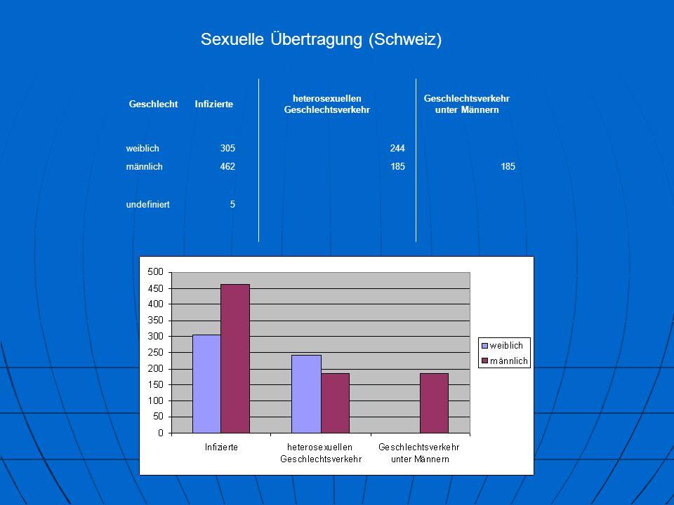 Sexuelle Übertragung (Schweiz) GeschlechtInfizierte heterosexuellen Geschlechtsverkehr Geschlechtsverkehr unter Männern weiblich305244 männlich462185 undefiniert5