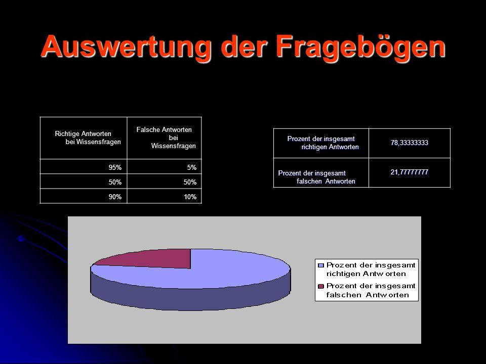 Auswertung der Fragebögen Prozent der insgesamt richtigen Antworten 78,33333333 Prozent der insgesamt falschen Antworten 21,77777777 Richtige Antworten bei Wissensfragen Falsche Antworten bei Wissensfragen 95%5% 50% 90%10%