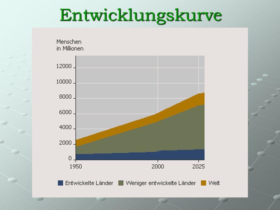Bevölkerungsentwicklung in Afrika JahreEinwohner 1750100 Mio.