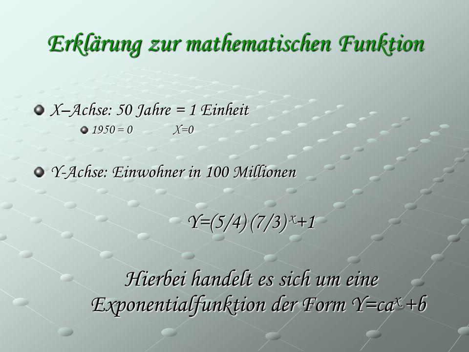 Erklärung zur mathematischen Funktion X–Achse: 50 Jahre = 1 Einheit 1950 = 0 X=0 Y-Achse: Einwohner in 100 Millionen Y=(5/4) (7/3) x +1 Hierbei handel