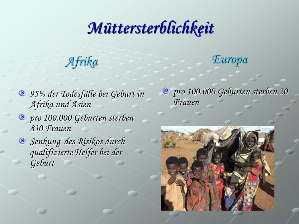 Müttersterblichkeit Afrika 95% der Todesfälle bei Geburt in Afrika und Asien pro 100.000 Geburten sterben 830 Frauen Senkung des Risikos durch qualifi