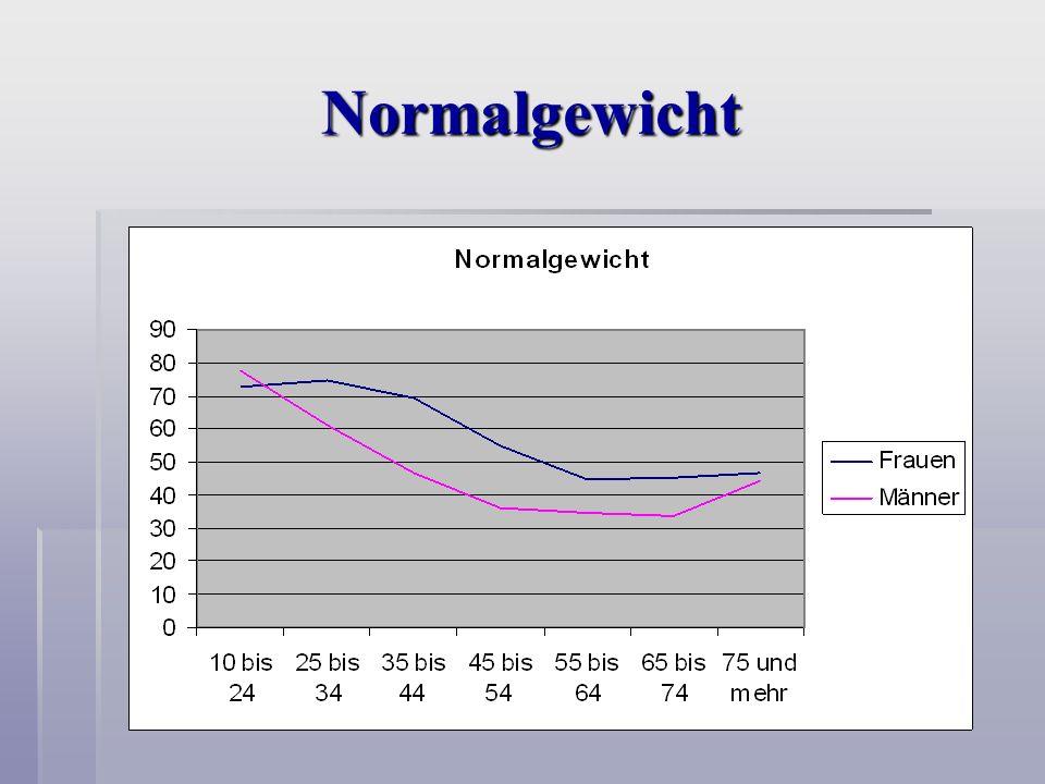 Normalgewicht