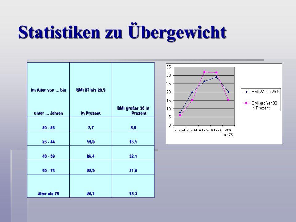 Statistiken zu Übergewicht Im Alter von...bis BMI 27 bis 29,9 BMI größer 30 in Prozent unter...