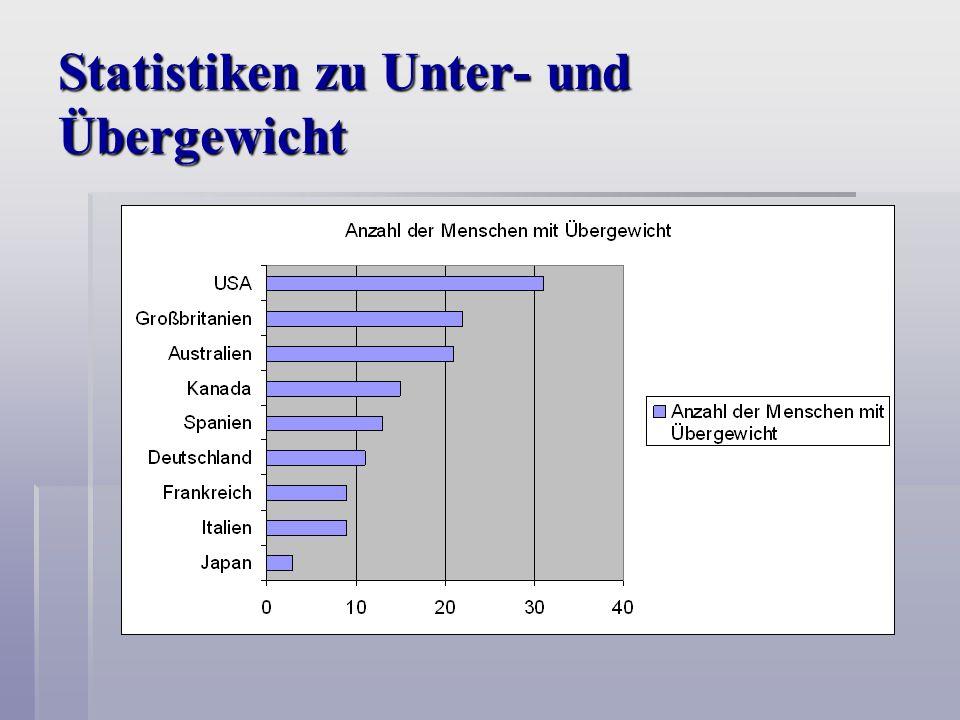 Statistiken zu Unter- und Übergewicht