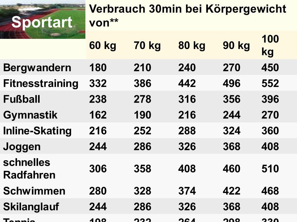 Sportart Verbrauch 30min bei Körpergewicht von** 60 kg70 kg80 kg90 kg 100 kg Bergwandern180210240270450 Fitnesstraining332386442496552 Fußball23827831