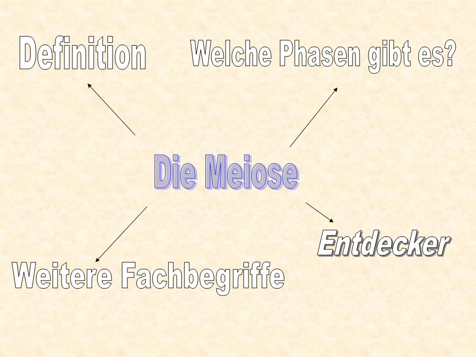 Meiose (griech.