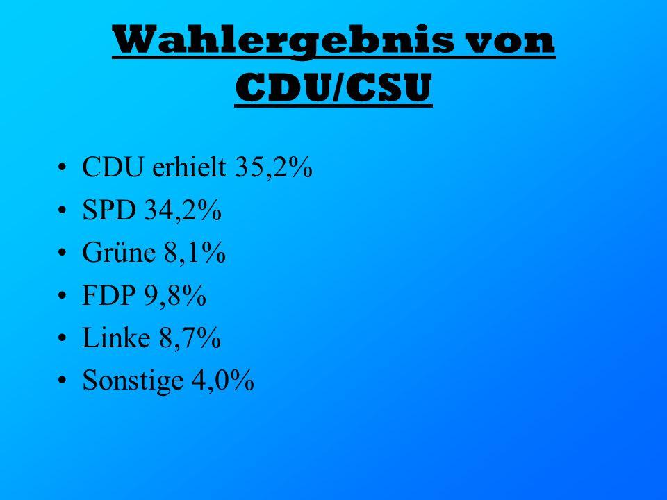 Wahlergebnis von CDU/CSU CDU erhielt 35,2% SPD 34,2% Grüne 8,1% FDP 9,8% Linke 8,7% Sonstige 4,0%