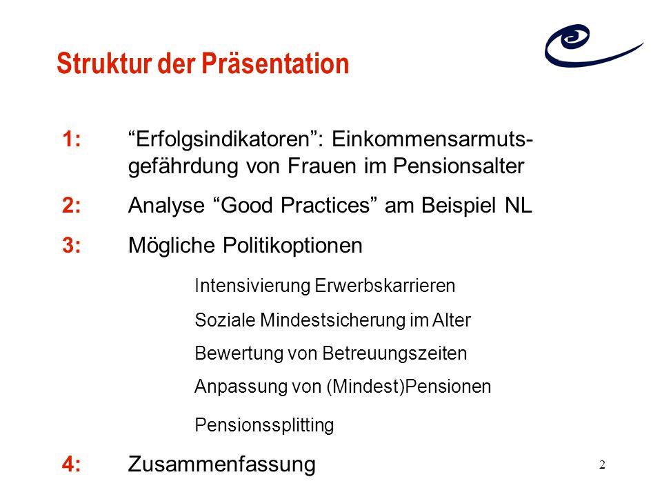 2 Struktur der Präsentation 1: Erfolgsindikatoren: Einkommensarmuts- gefährdung von Frauen im Pensionsalter 2:Analyse Good Practices am Beispiel NL 3: