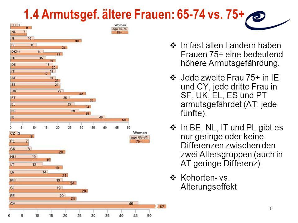 6 1.4 Armutsgef. ältere Frauen: 65-74 vs. 75+ In fast allen Ländern haben Frauen 75+ eine bedeutend höhere Armutsgefährdung. Jede zweite Frau 75+ in I