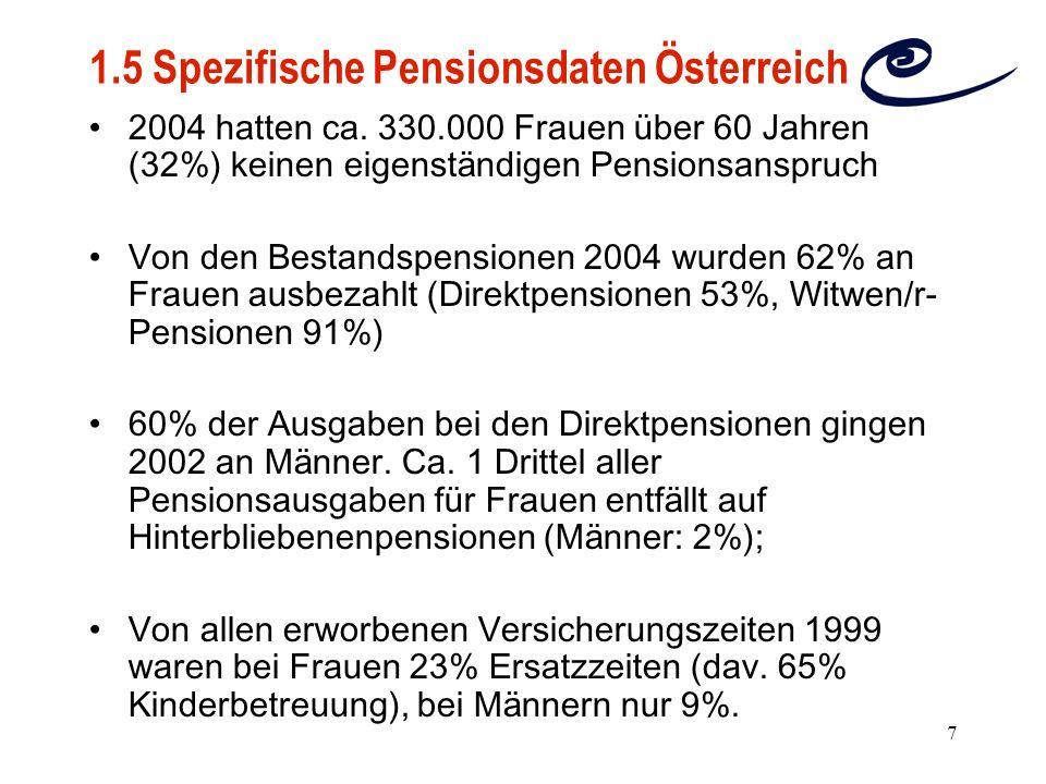 7 1.5 Spezifische Pensionsdaten Österreich 2004 hatten ca. 330.000 Frauen ü ber 60 Jahren (32%) keinen eigenst ä ndigen Pensionsanspruch Von den Besta