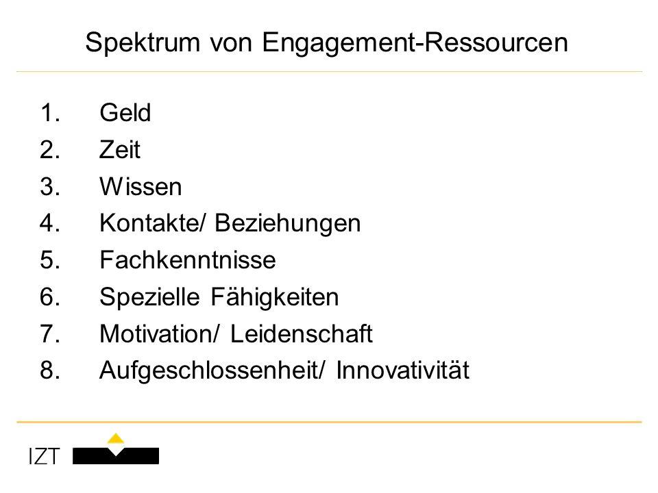 Spektrum von Engagement-Ressourcen 1. Geld 2. Zeit 3.